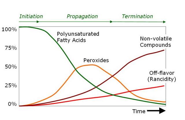 Olive Oil Oxidation